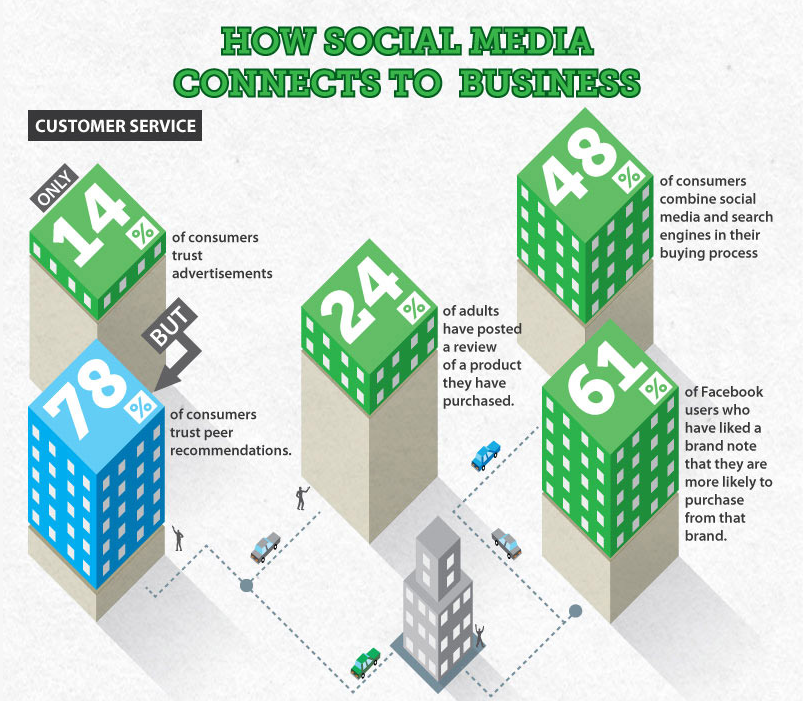 Social Media Infographic from Desk.com